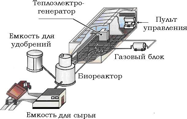 Схема преобразования органического вещества в биогаз