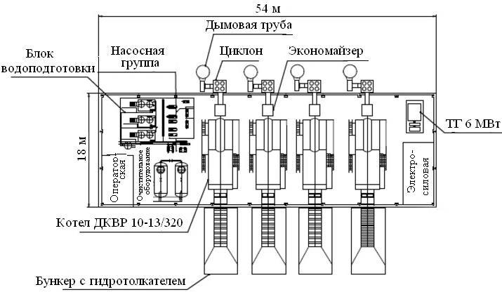 Схема расположения оборудования на мини-ТЭЦ