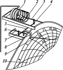 Схема самопишущего манометра с многовитковой пружиной