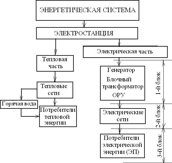 Схема системы электроснабжения