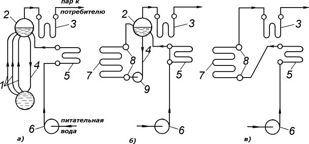 Схемы циркуляции воды в паровых котлах