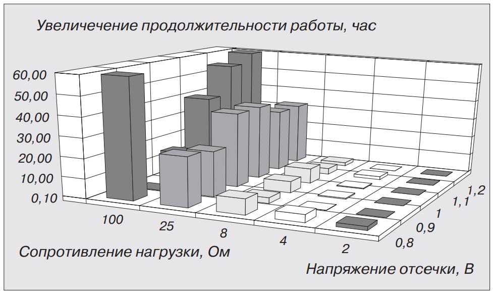 Сравнительная диаграмма прерывистого и непрерывного режимов работы D-элементов