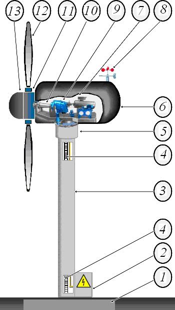 Структурная схема ВЭУ