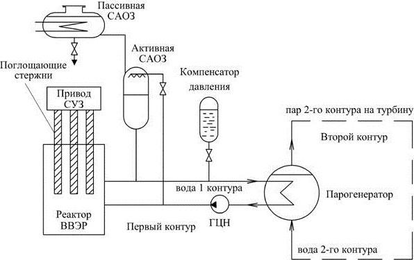Технологическая схема двухконтурного энергоблока АЭС