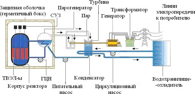 Технологическая схема одноконтурного энергоблока
