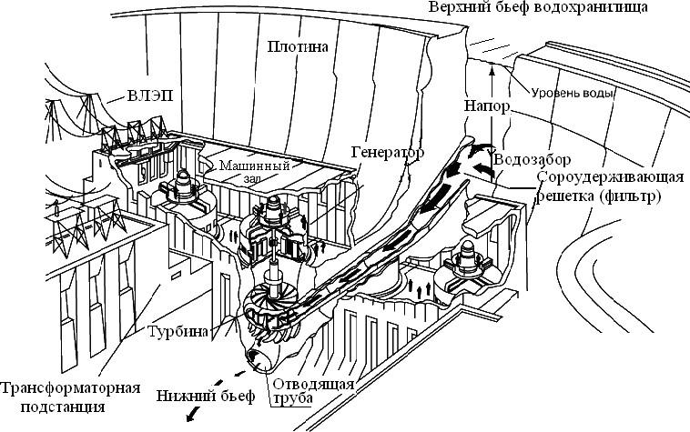 Технологическая схема производства электроэнергии на ГЭС