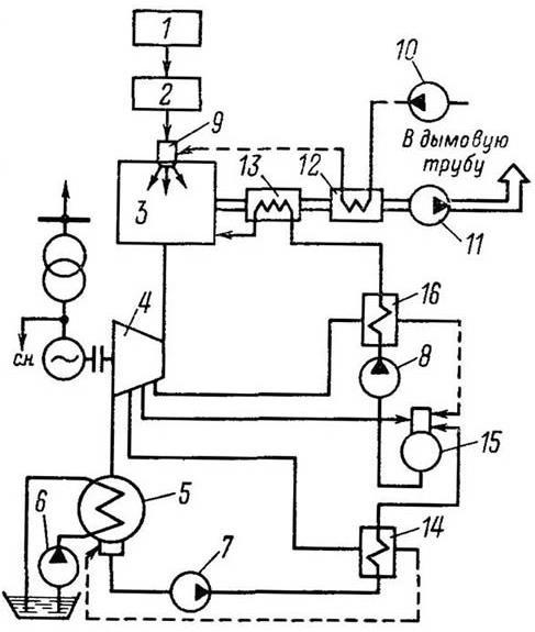 Технологическая схема производства электроэнергии на ТЭС