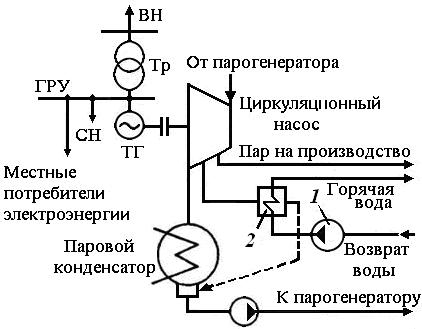 Технологическая схема производства электроэнергии и тепла на ТЭЦ