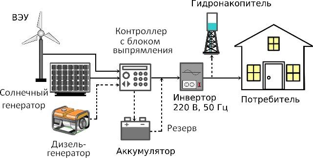 ветросолнечная установка для частного дома с резервным дизель - генератором