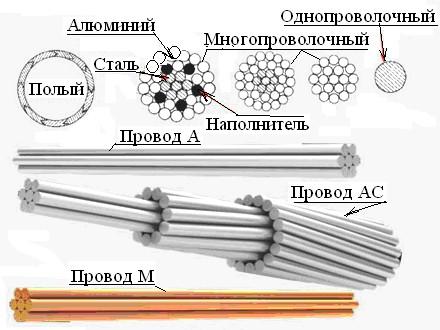 Виды проводов для ВЛЭП