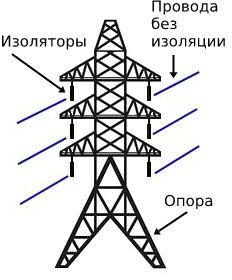ВЛЭП переменного трехфазного тока