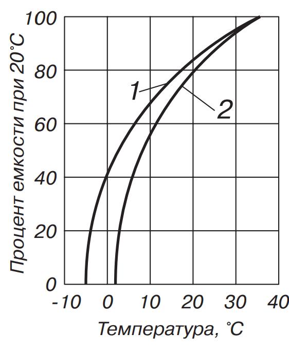 Влияние температуры на емкость угольно-цинкового гальванического элемента