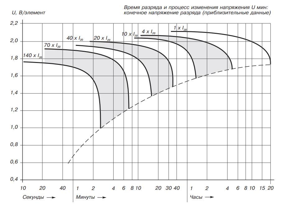 Время разряда до фиксированного конечного напряжения аккумуляторов «dryfit» А500