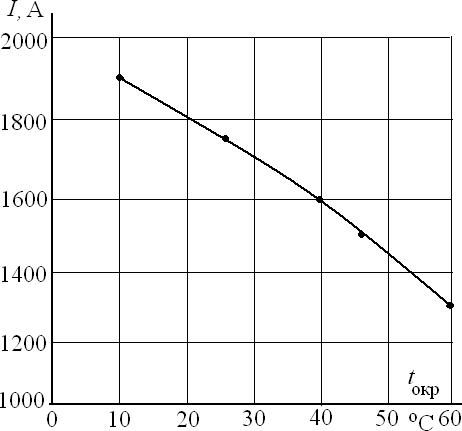 Зависимость допустимой нагрузки на шинопровод ШMA-73