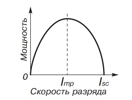 Зависимость отдаваемой мощности ХИТ от скорости разряда