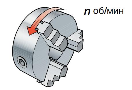 Частота вращения шпинделя
