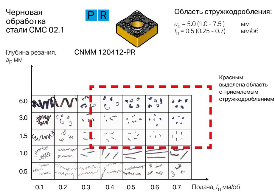 Диаграмма стружкодробления