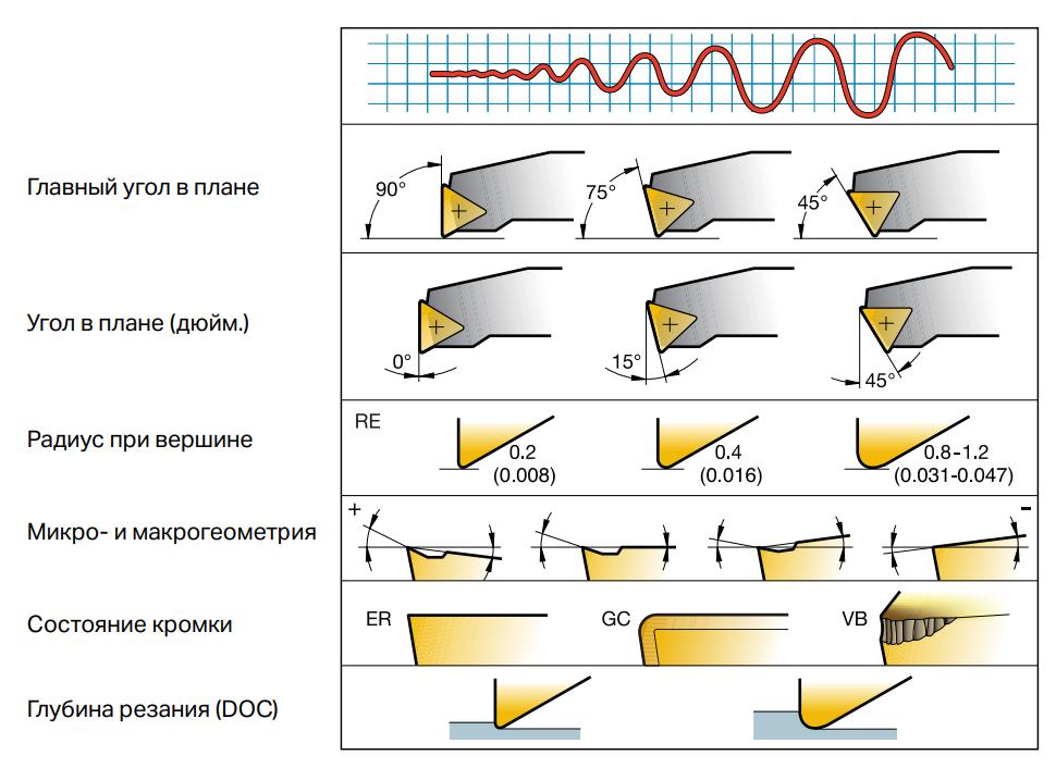 Факторы, влияющие на склонность к вибрации