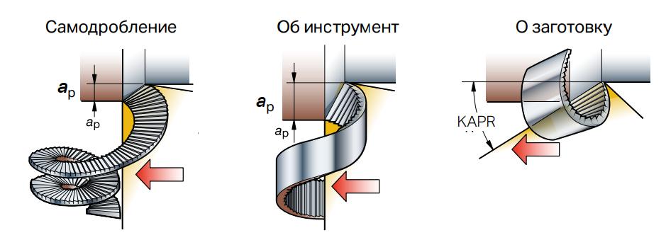формирование стружки