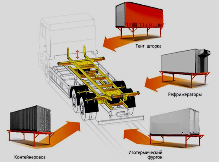 Фургоны, устанавливаемые на шасси грузовых автомобилей
