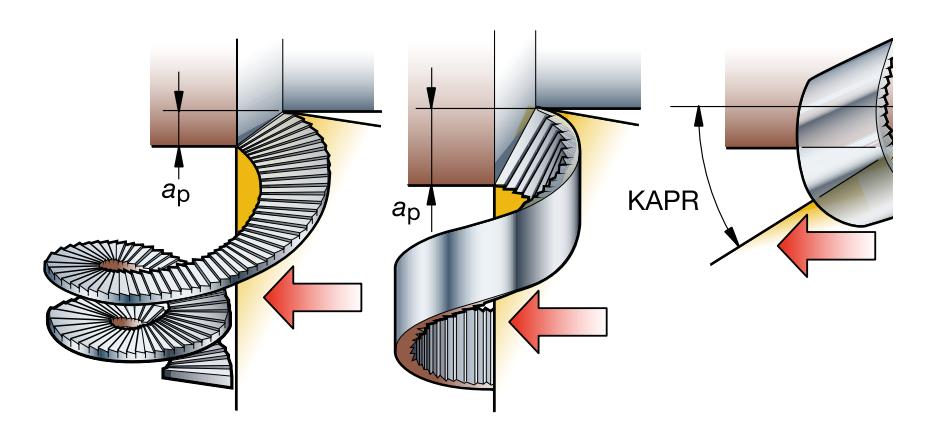 Глубина резания и формирование стружки