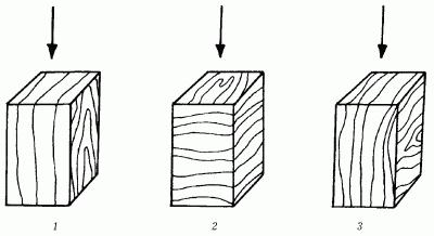 Испытание прочности древесины по направлению нагрузки