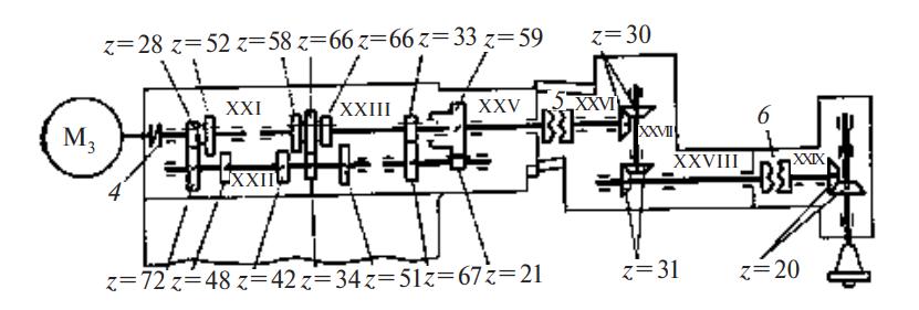 Кинематическая схема привода дополнительных шпинделей