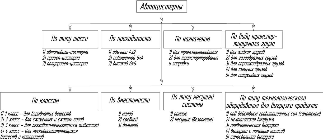 Классификация автомобилей-цистерн