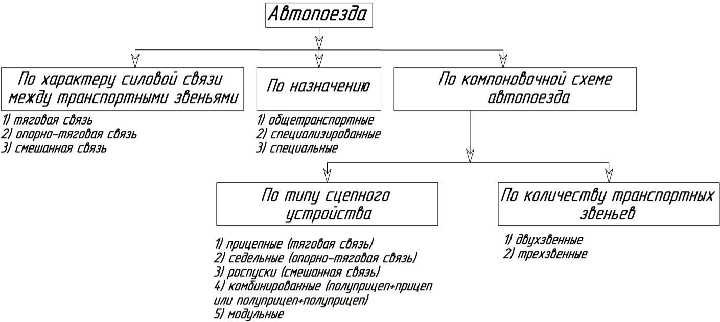 Классификация автопоездов