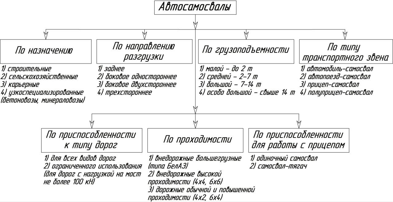 Классификация автосамосвалов