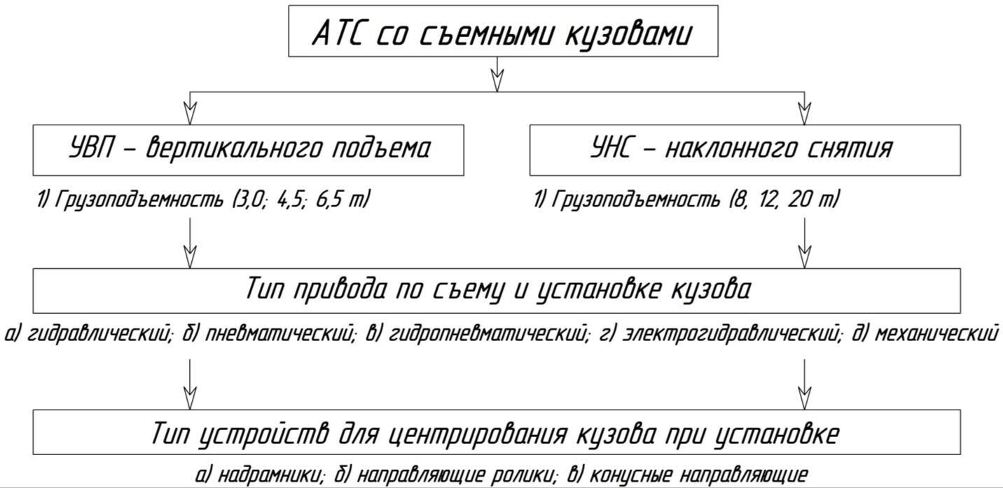 Классификация автотранспортных средств со съемными кузовами