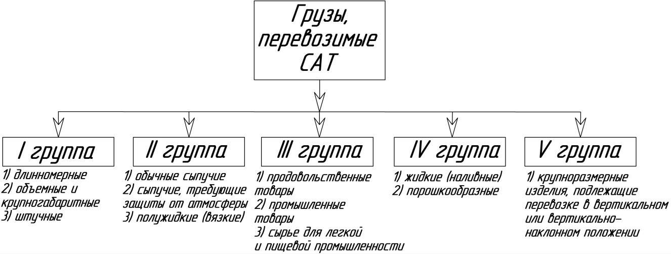 Классификация грузов, перевозимых специальной автомобильной техникой