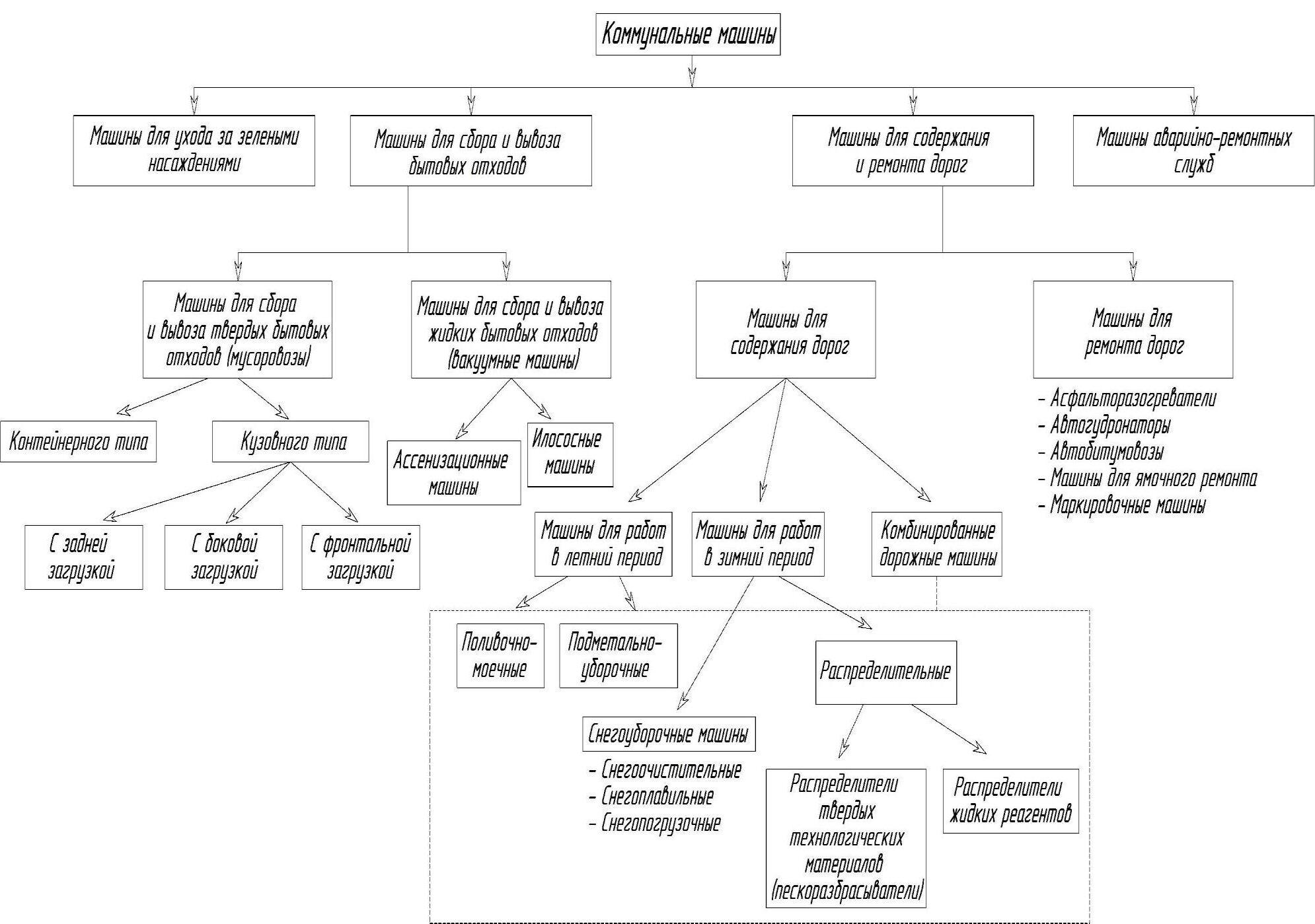 Классификация коммунальных машин