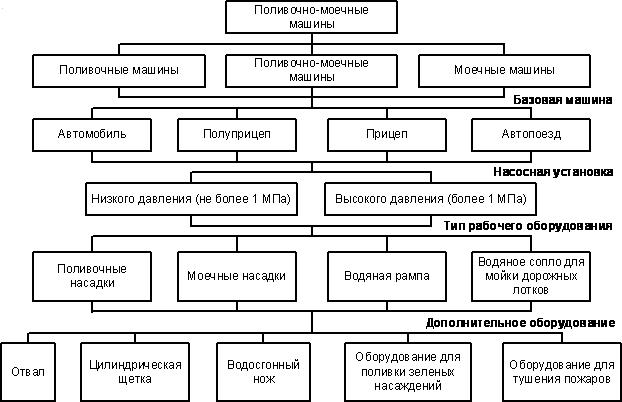 Классификация поливочно-моечных машин