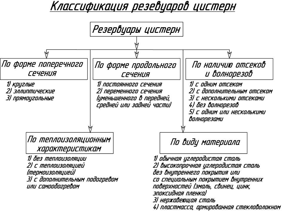 Классификация резервуаров автоцистерн