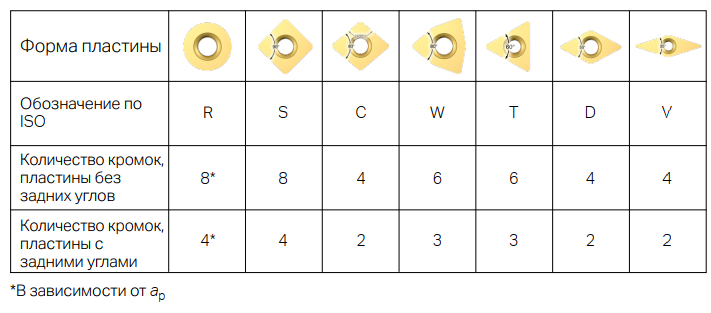 Количество режущих кромок