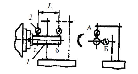 Контроль радиального биения конического отверстия шпинделя