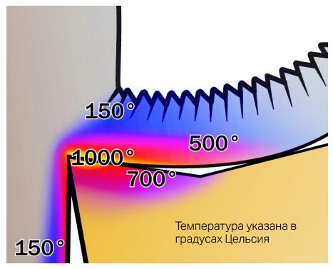 материал режущего инструмента