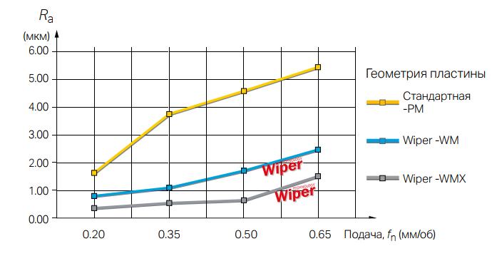 обычные пластины и пластины Wiper