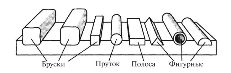 Основные формы стального проката