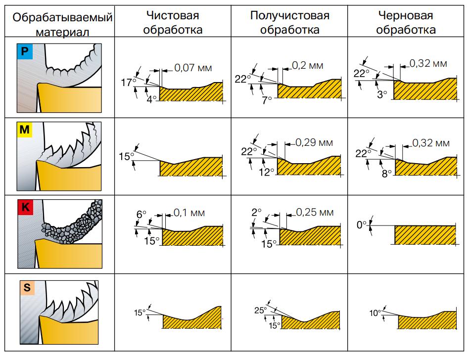 Пластины для обработки материалов групп ISO P, ISO M, ISO K и ISO S