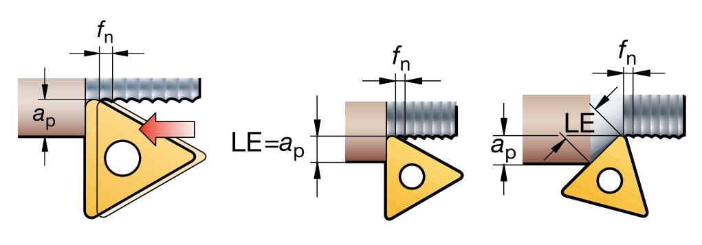 Подача и эффективная длина режущей кромки