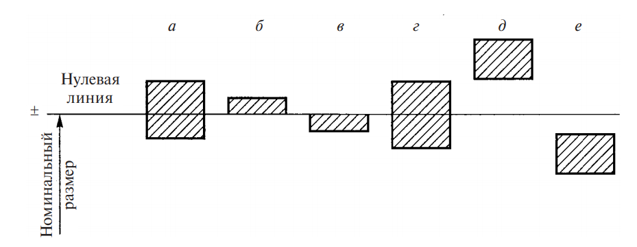 поля допуска относительно нулевой линии
