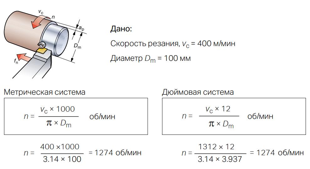 Пример расчёта частоты вращения шпинделя
