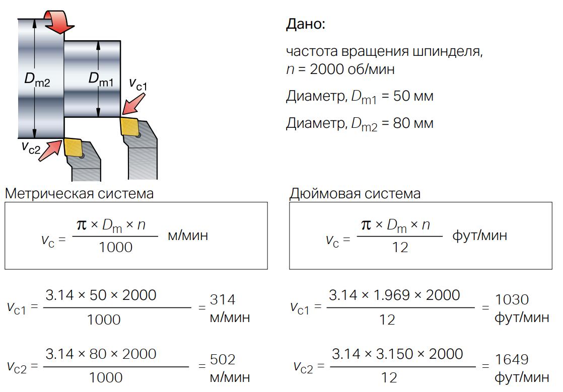 Пример расчёта скорости резания