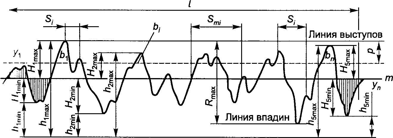 Профилограмма шероховатости поверхности