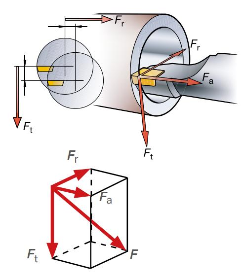 Радиальная и тангенциальная силы резания