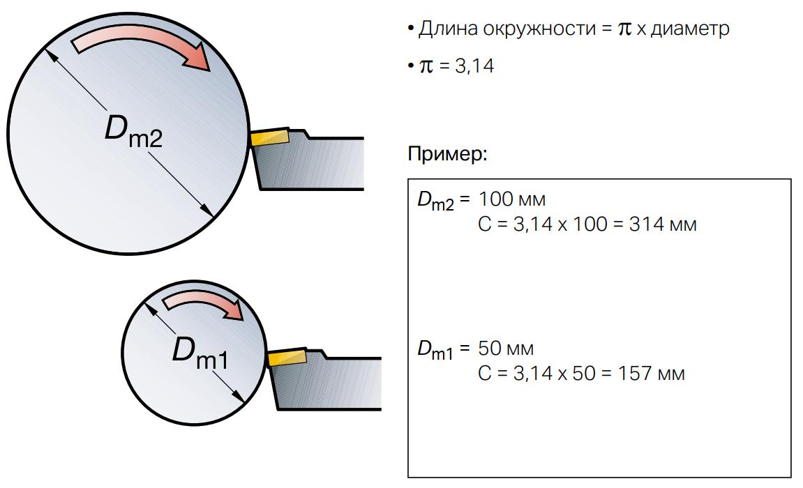 Расчёт длины окружности
