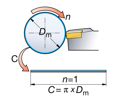 Расчёт скорости резания
