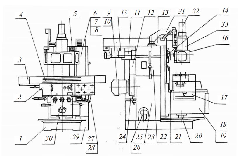 Расположение составных узлов и частей на станке Орша-Ф32У